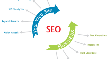 seo-services-company-in-trichy
