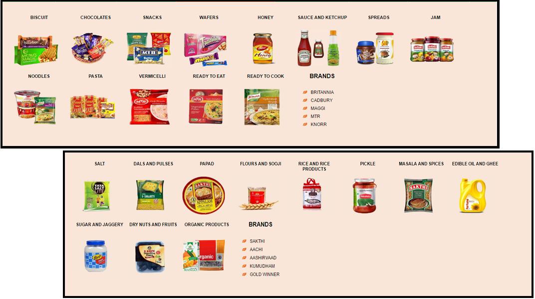 doditsolutions-multi-vendor-grocery-script-category