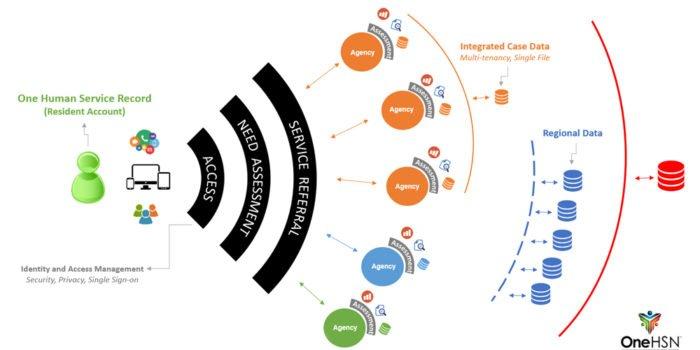 API Integrations Service
