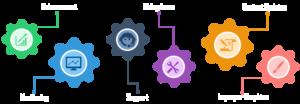 website-maintenance-services-trichy-web-development